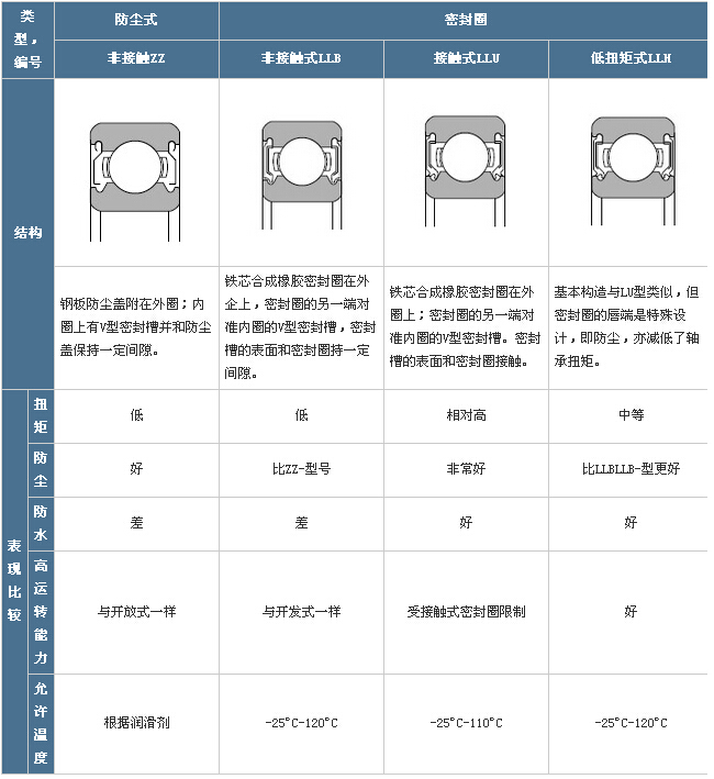 SKF密封式球轴承:结构及特性