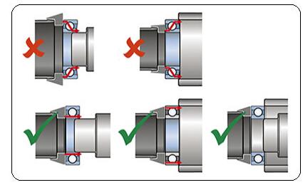 SKF轴承正确安装图
